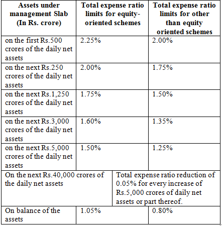 SEBI's New Mutual Fund Commission & Disclosure Norms: The