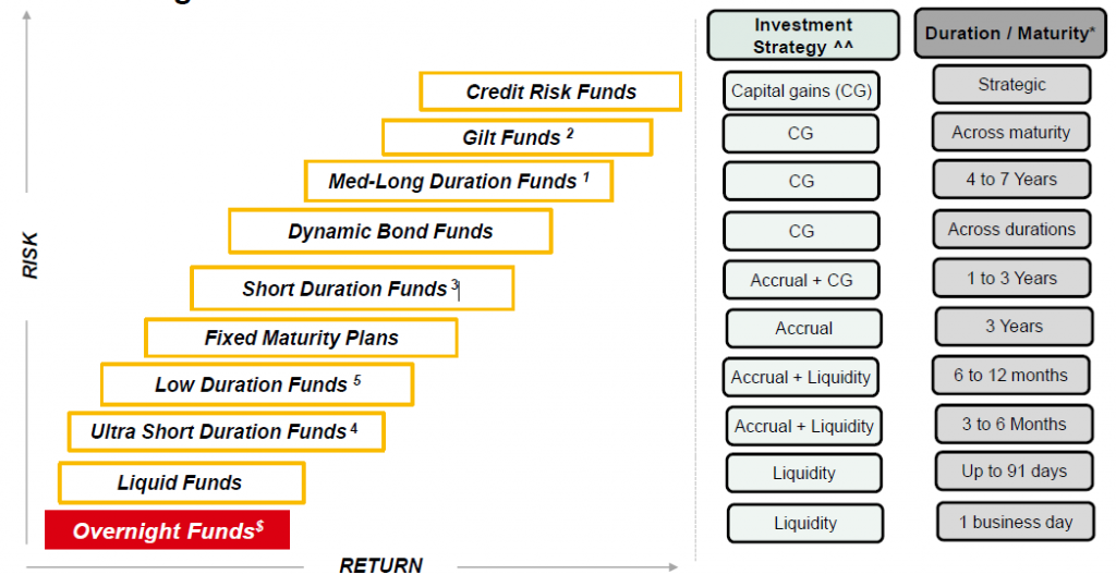 Can HSBC Overnight Fund Help In Building A Rainy Day Fund? – Blog
