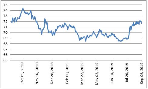 Rupee-Dollar-exchange-rate-in-last-1-year